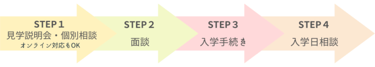 入学フロー図